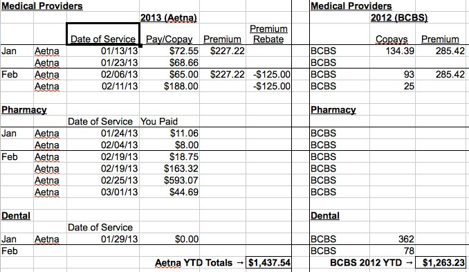Aetna FEHB HDHP HSA Costs Feb 2013