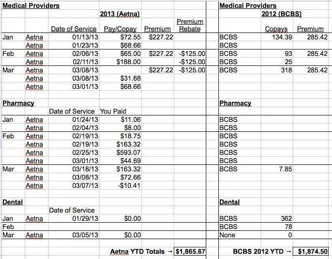FEHB Aetna HSA HDHP Costs March 2013