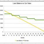 Do you want Private Mortgage Insurance with that Car Loan?