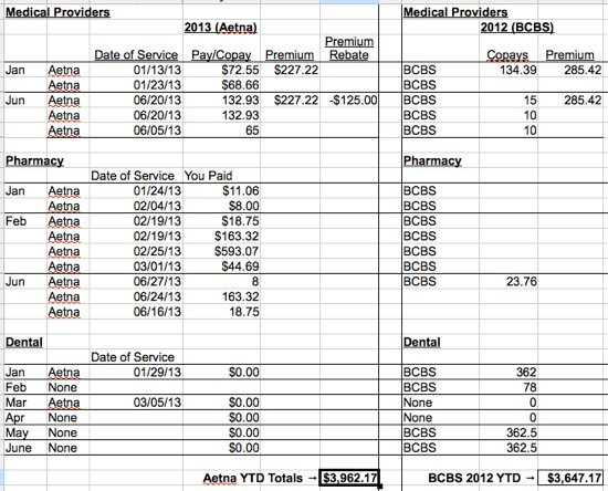 FEHB Aetna HDHP HSA costs for June 2013