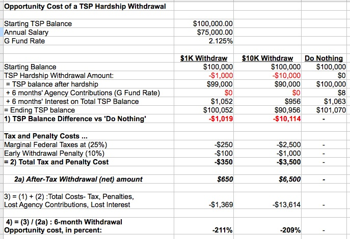 Cost of TSP Hardship Withdrawal