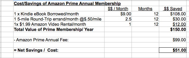 Is Amazon Prime worth it for $99 per year?