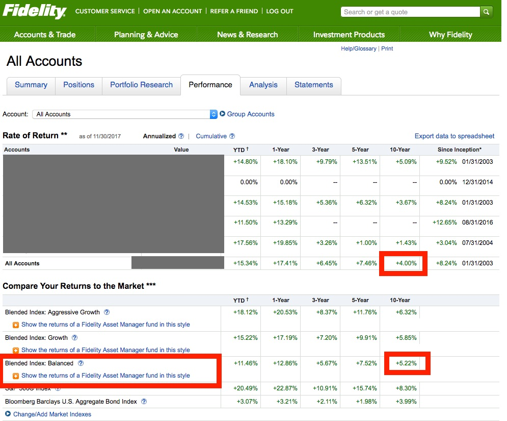 Fidelity Stock Quotes Why I'm Moving All My Retirement Assets To Tsp  Gubmints
