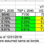 4 Reasons TSP has the best Target-Date funds