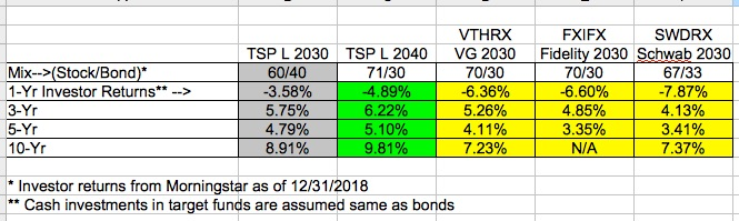 4 Reasons TSP has the best Target-Date funds   GubMints